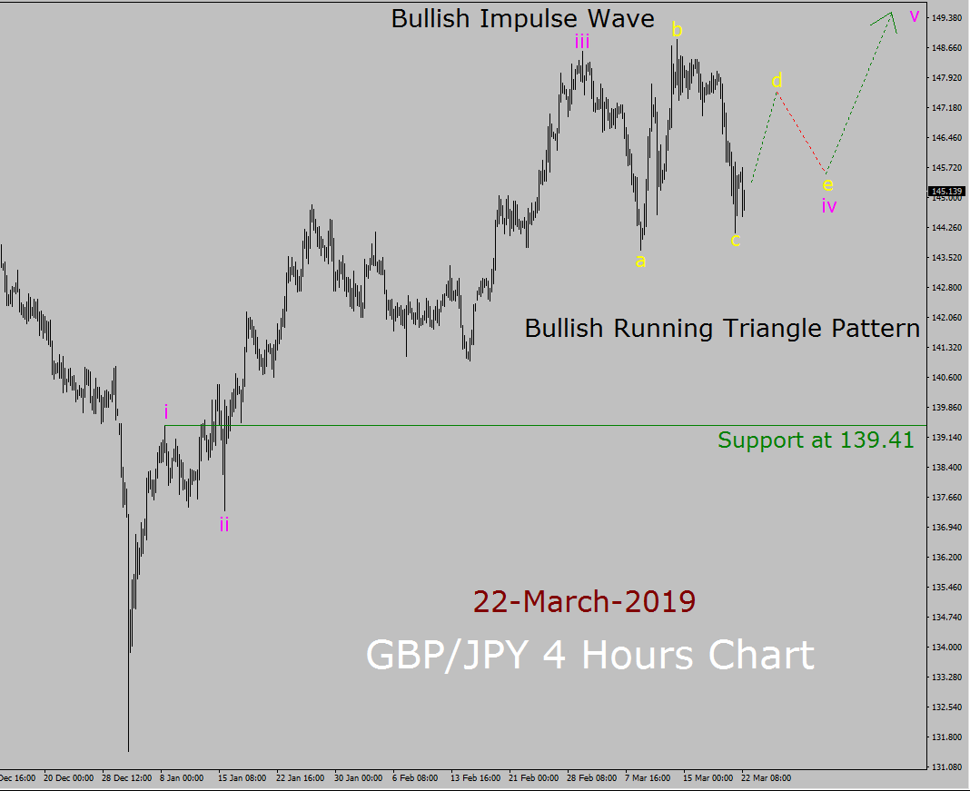 GBP/JPY Elliott Wave Weekly Forecast