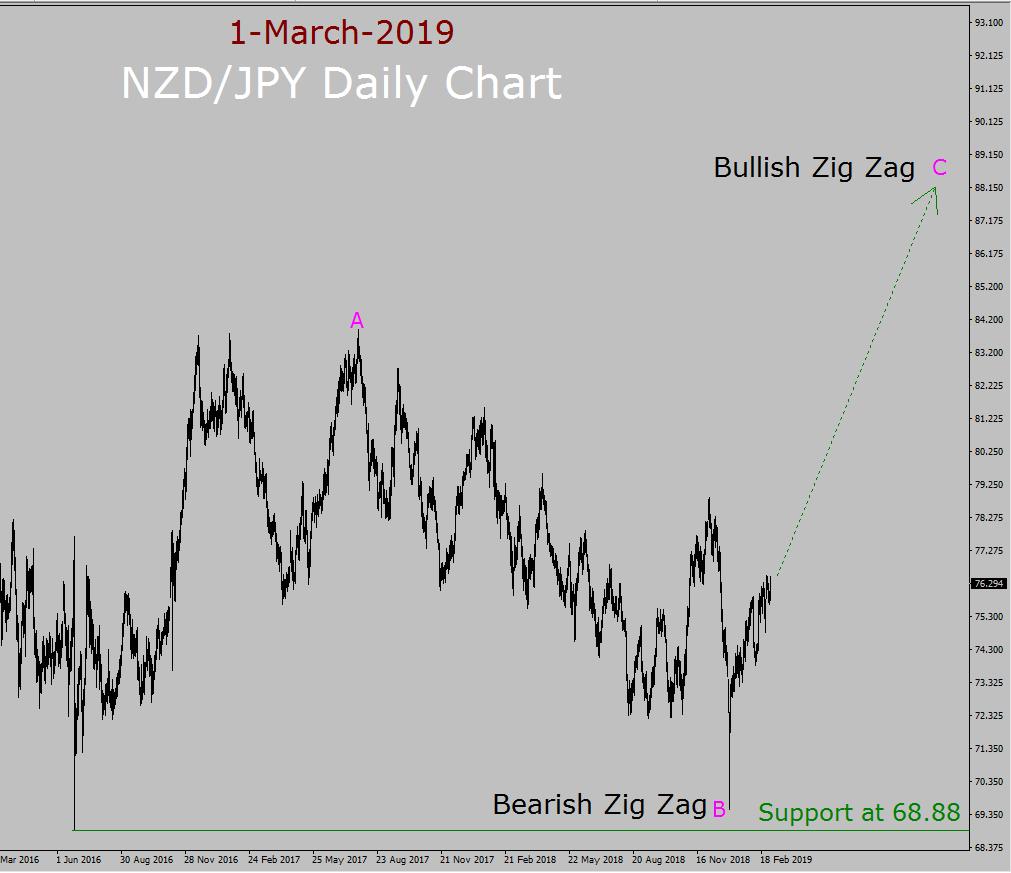 NZD/JPY Elliott Wave Weekly Forecast