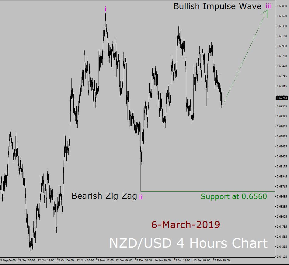 NZD / USD إليوت ويف التوقعات الأسبوعية