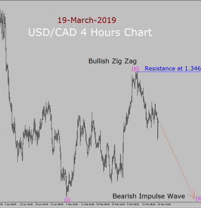 USD/CAD Elliott Wave Weekly Forecast: 19th March to 2nd April 2019