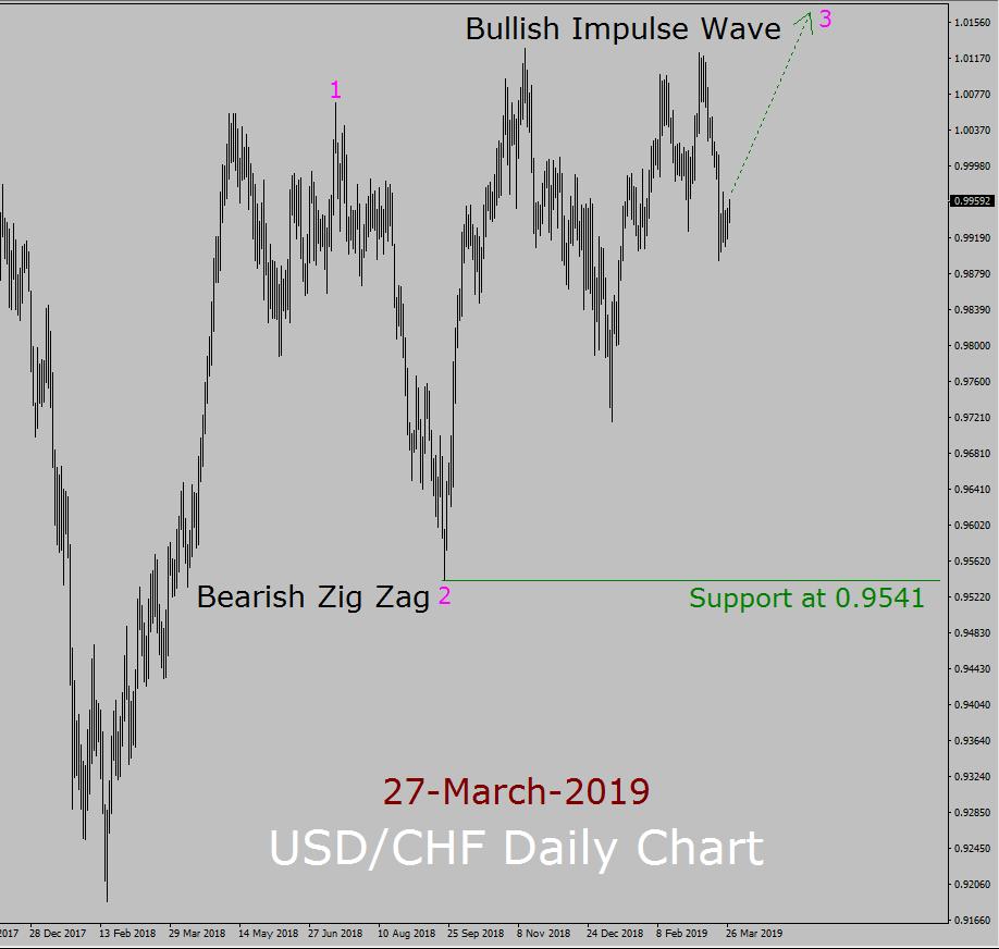 USD/CHF Elliott Wave Weekly Forecast