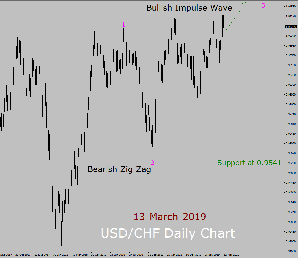 USD / CHF Elliott Wave Weekly Forecast