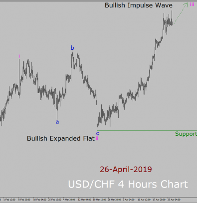 USD/CHF Elliott Wave Weekly Forecast: 26th April to 10th May 2019