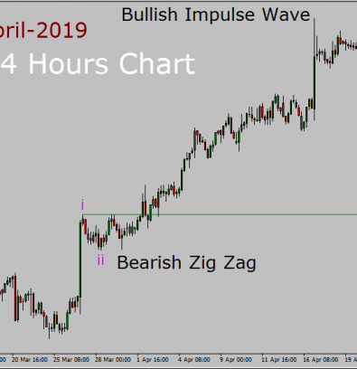 AUD / NZD Elliott Wave Weekly Weekly: 19th أبريل إلى 10th May 2019