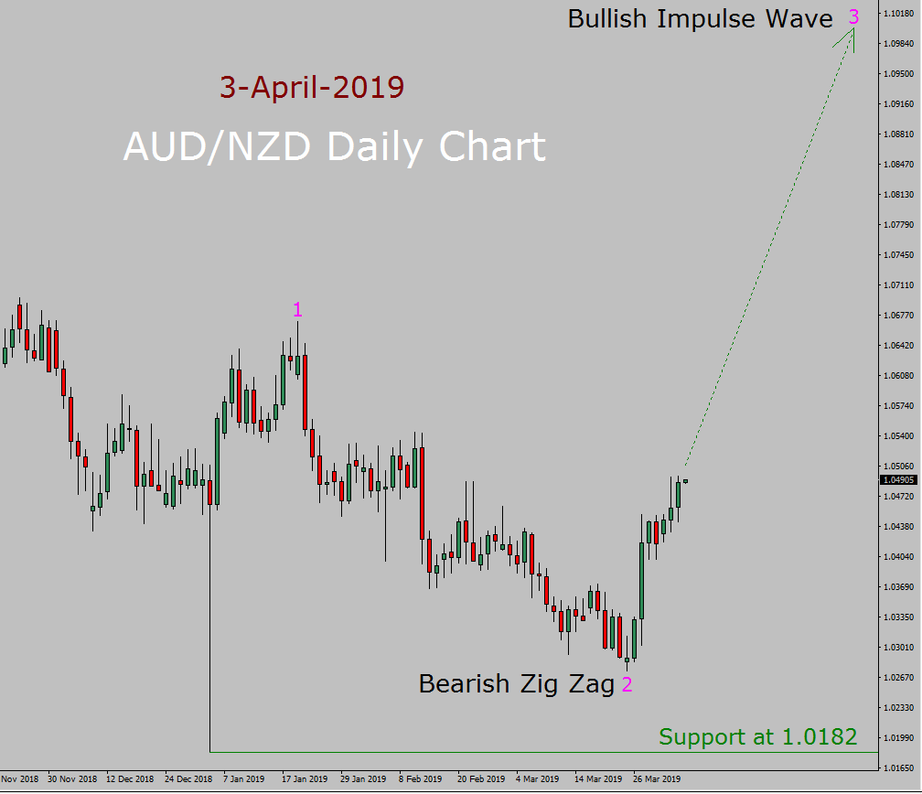 AUD/NZD Elliott Wave Weekly Forecast