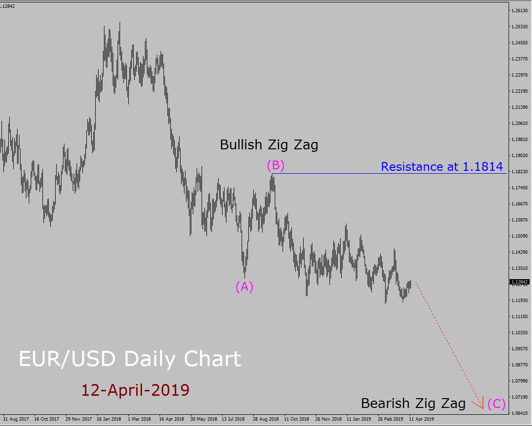EUR/USD Elliott Wave Weekly Forecast
