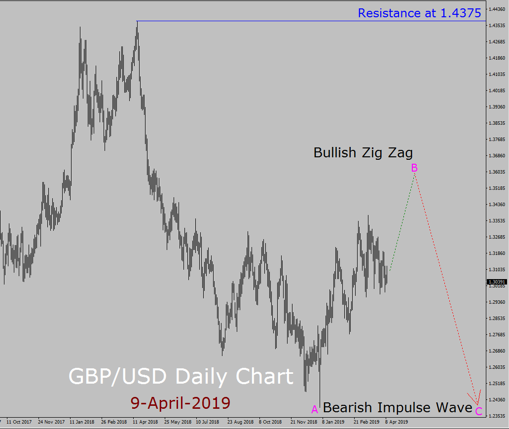 GBP/USD Elliott Wave Long Term Forecast