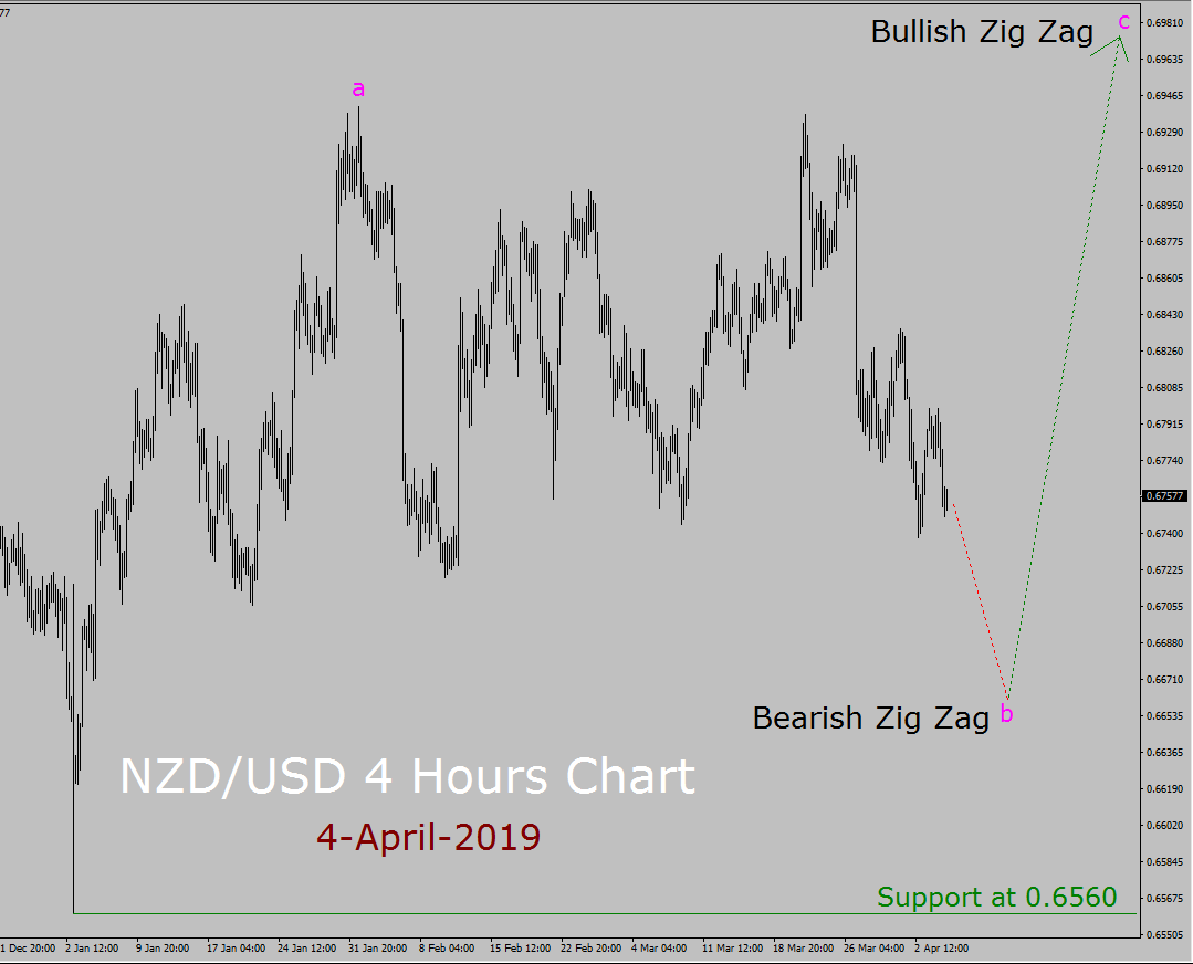 NZD / USD Elliott Wave Pronóstico semanal