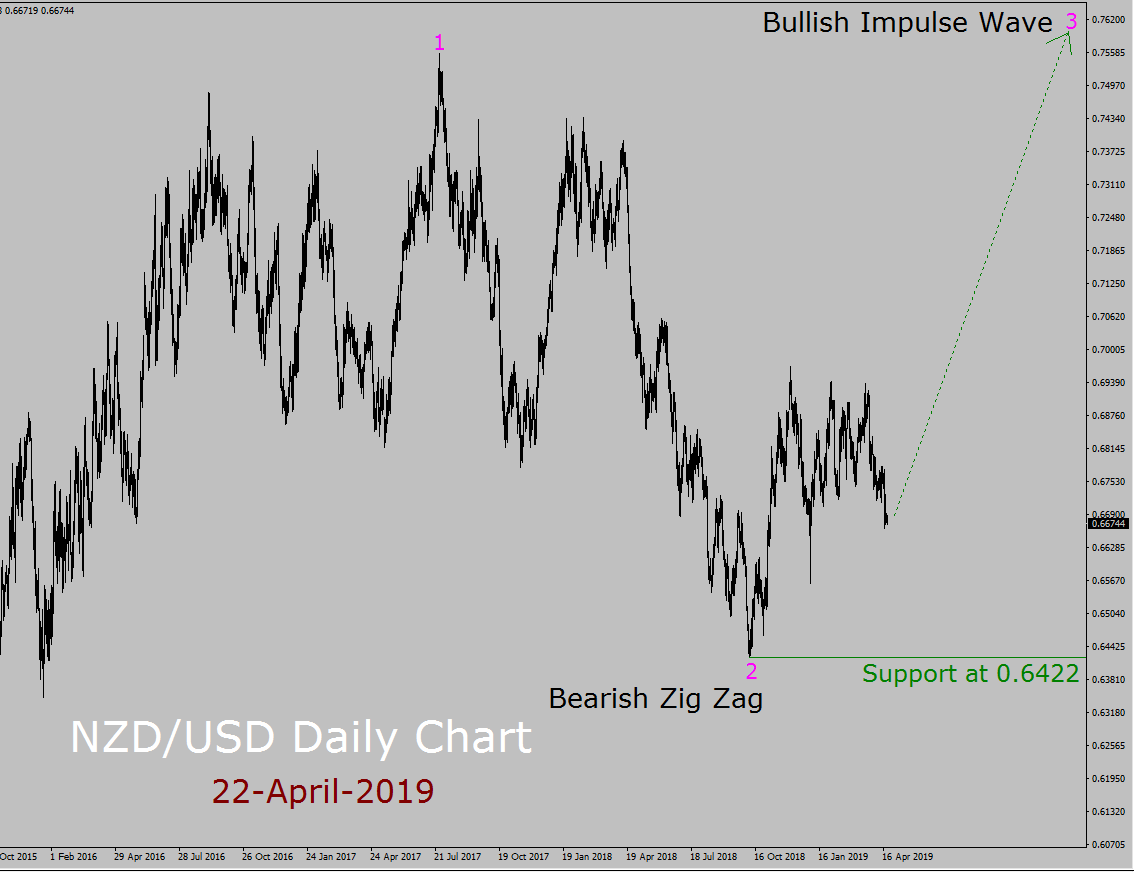 NZD/USD Elliott Wave Weekly Forecast
