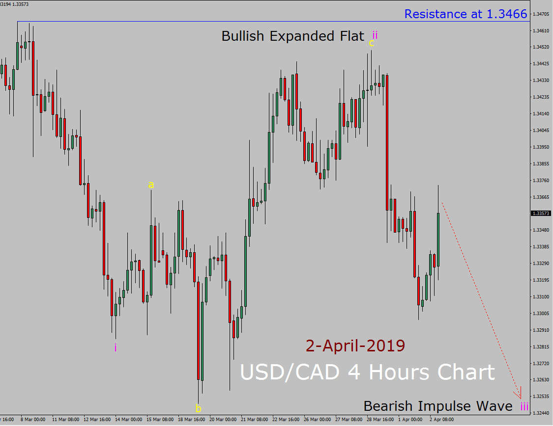USD / CAD Elliott Wave Pronóstico semanal