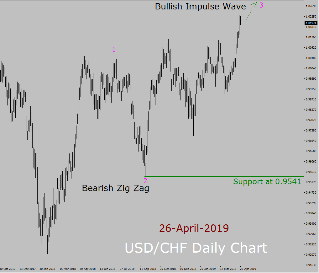 USD / CHF Elliott Wave Pronóstico semanal