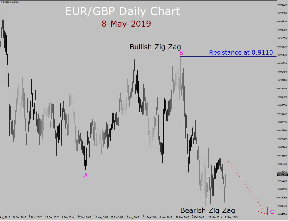 EUR / GBP Elliott Wave Pronóstico semanal