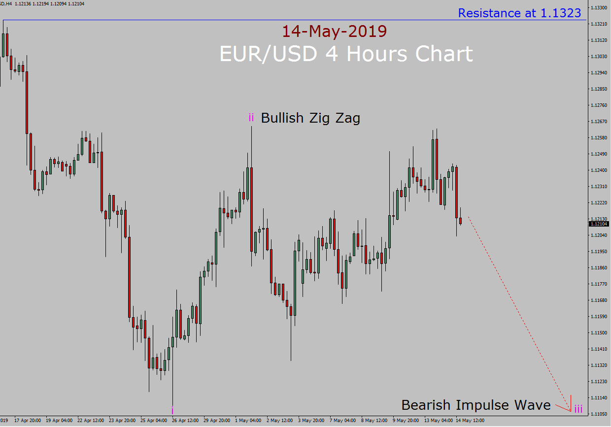 EUR / USD Elliott Wave Pronóstico semanal