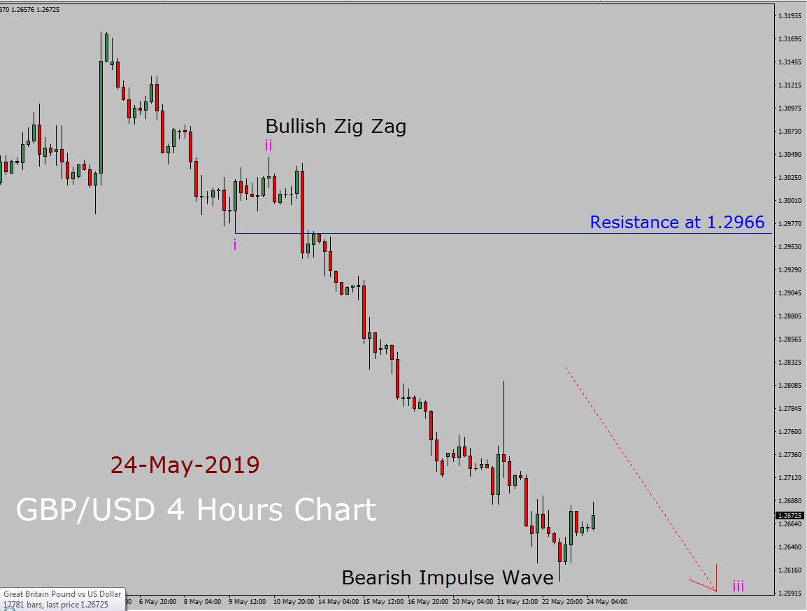 Prévisions à long terme de la vague d'Elliott GBP / USD