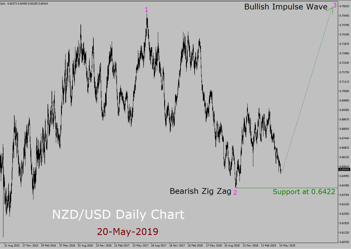 NZD / USD Elliott Wave-Wochenprognose