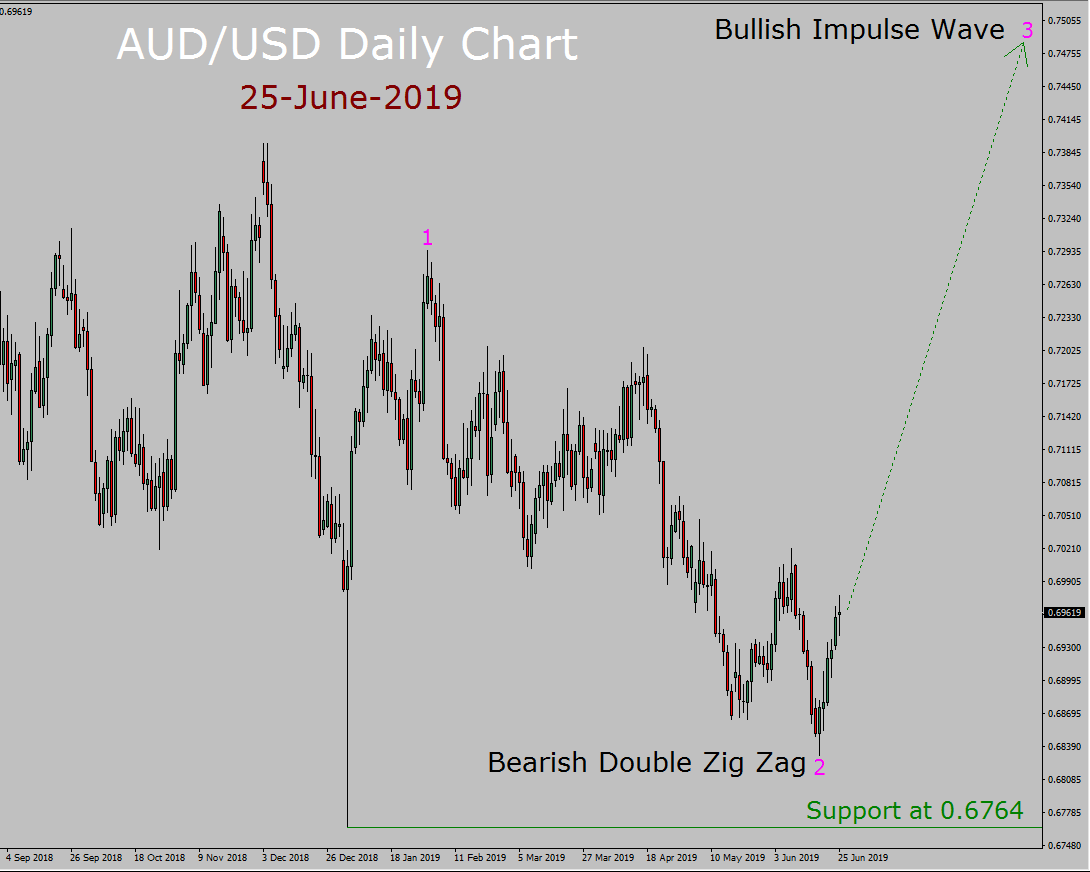 AUD/USD Elliott Wave Weekly Forecast