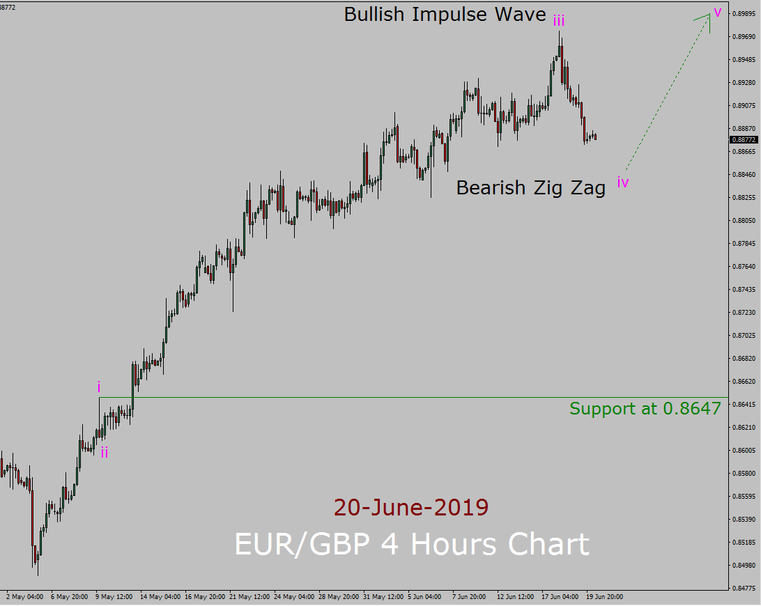 EUR / GBP Elliott Wave Weekly Forecast