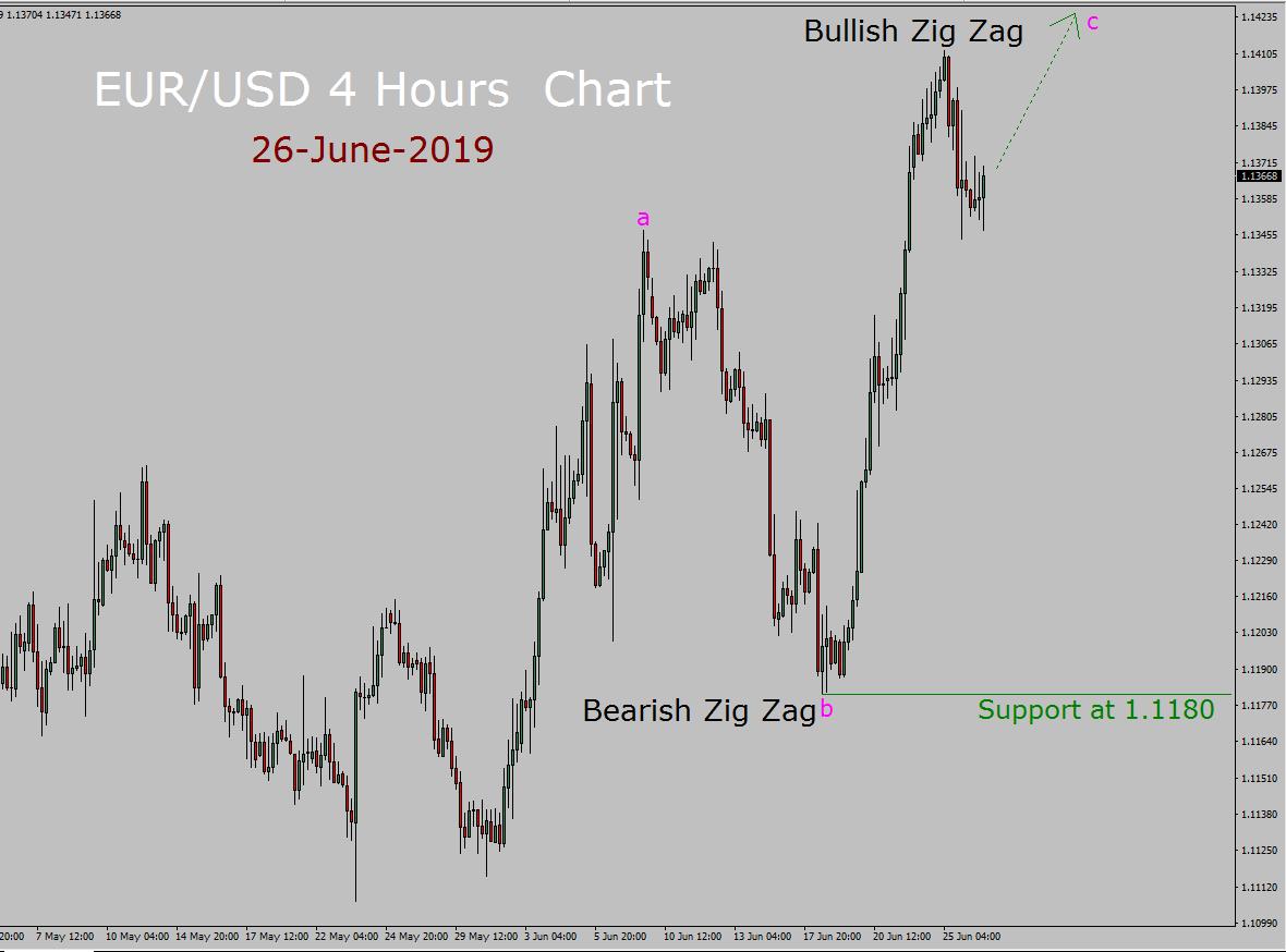 EUR / USD Elliott Wave Pronóstico semanal