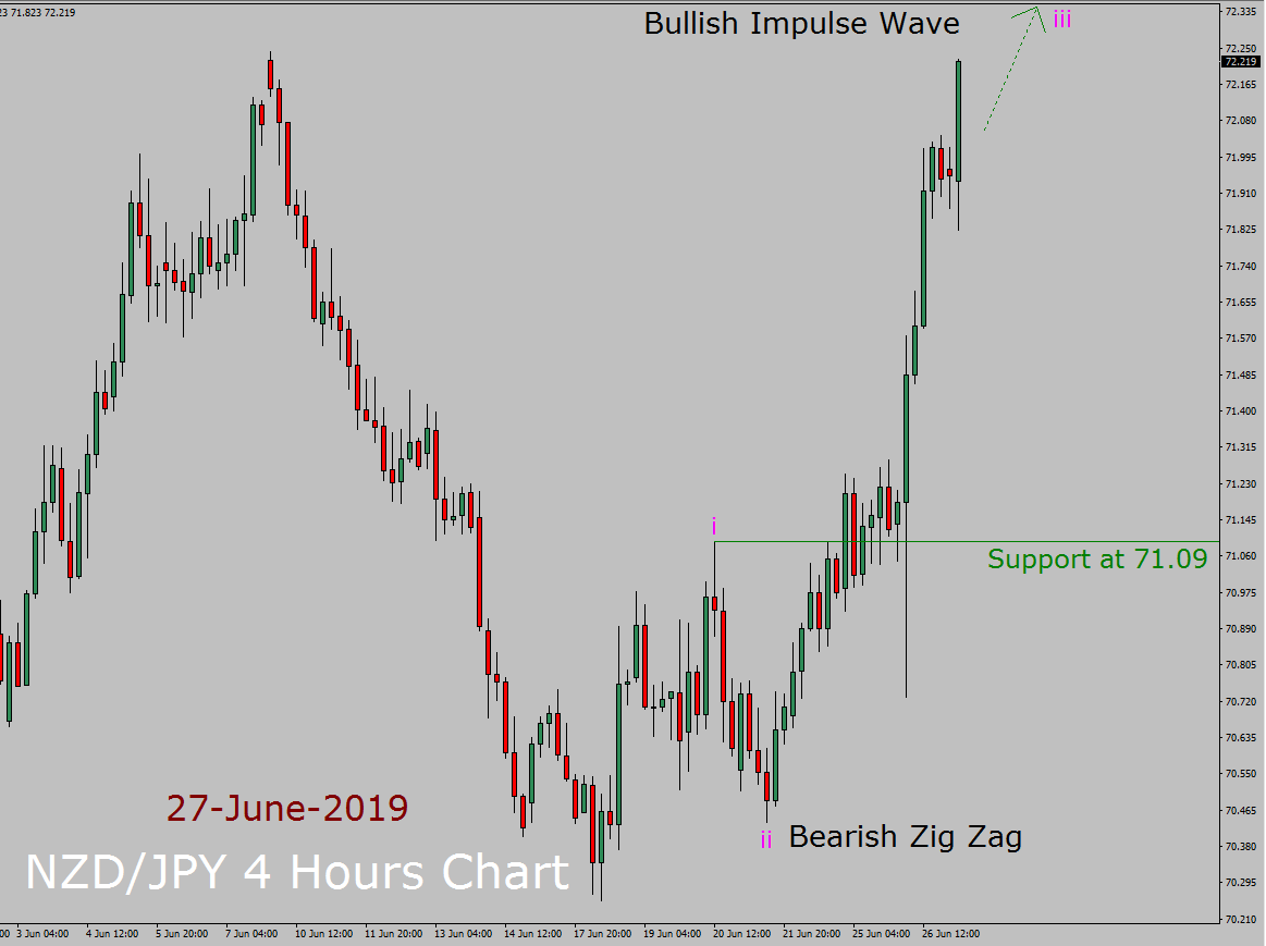 NZD / JPY Elliott Wave Weekly Forecast