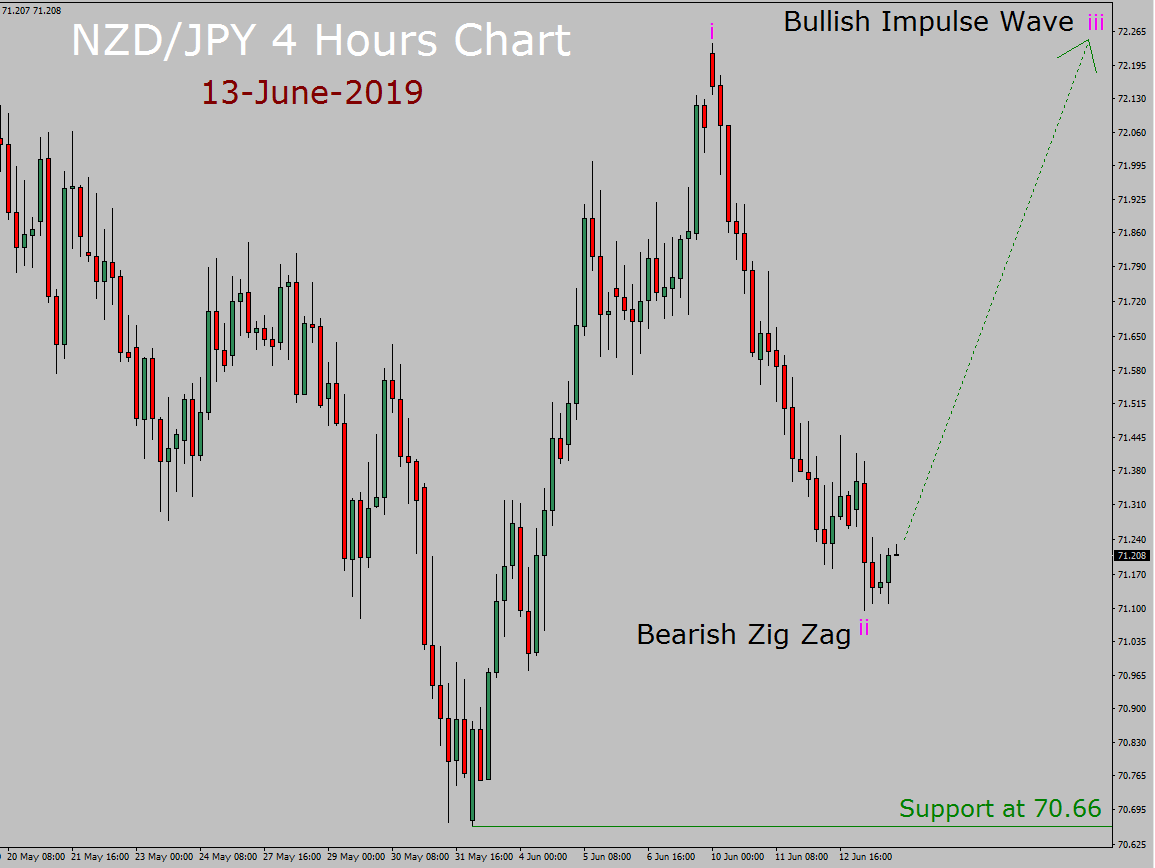 NZD/JPY Elliott Wave Weekly Forecast