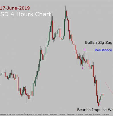NZD/USD Elliott Wave Weekly Forecast: 17th June to 1st July 2019
