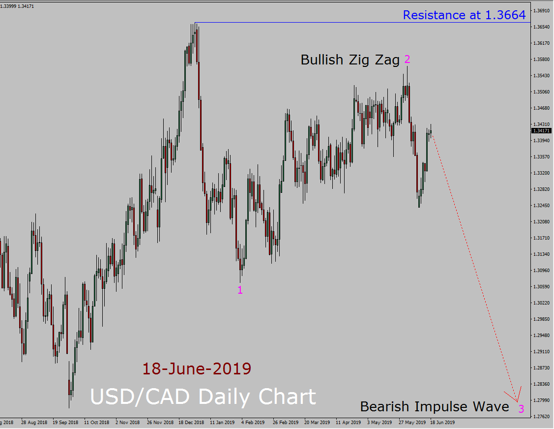 USD / CAD Elliott Wave Weekly Forecast