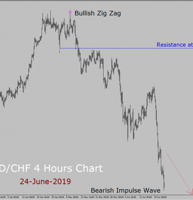 USD/CHF Elliott Wave Weekly Forecast: 24th June to 8th July 2019