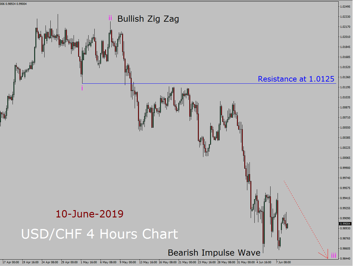USD/CHF Elliott Wave Weekly Forecast
