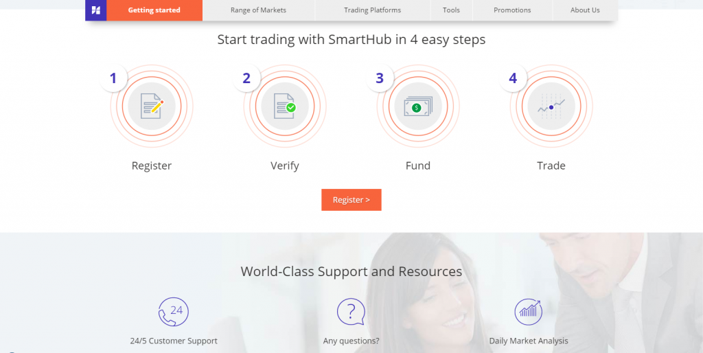 SmartHubFX Forex Review