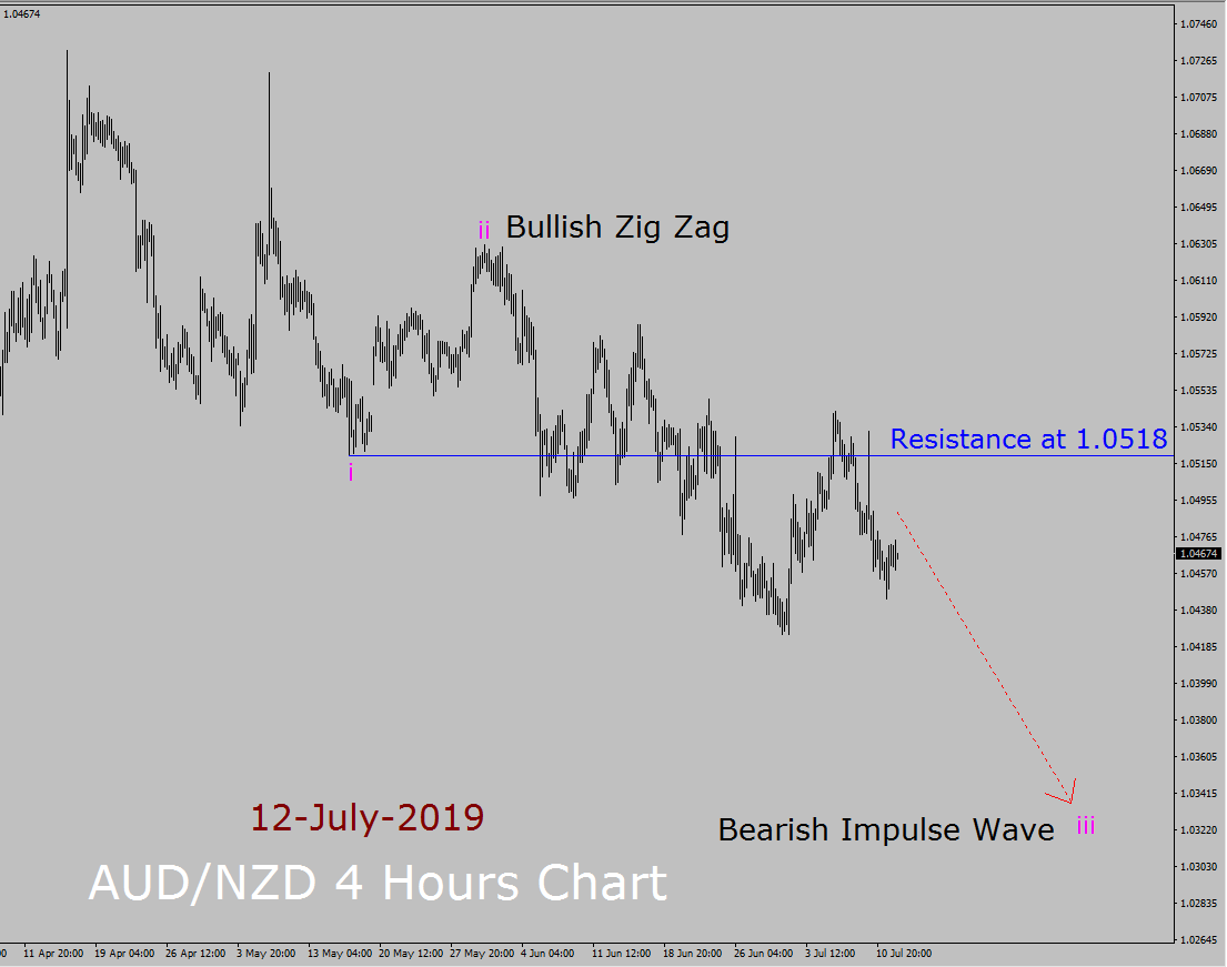 AUD/NZD Elliott Wave Weekly Forecast