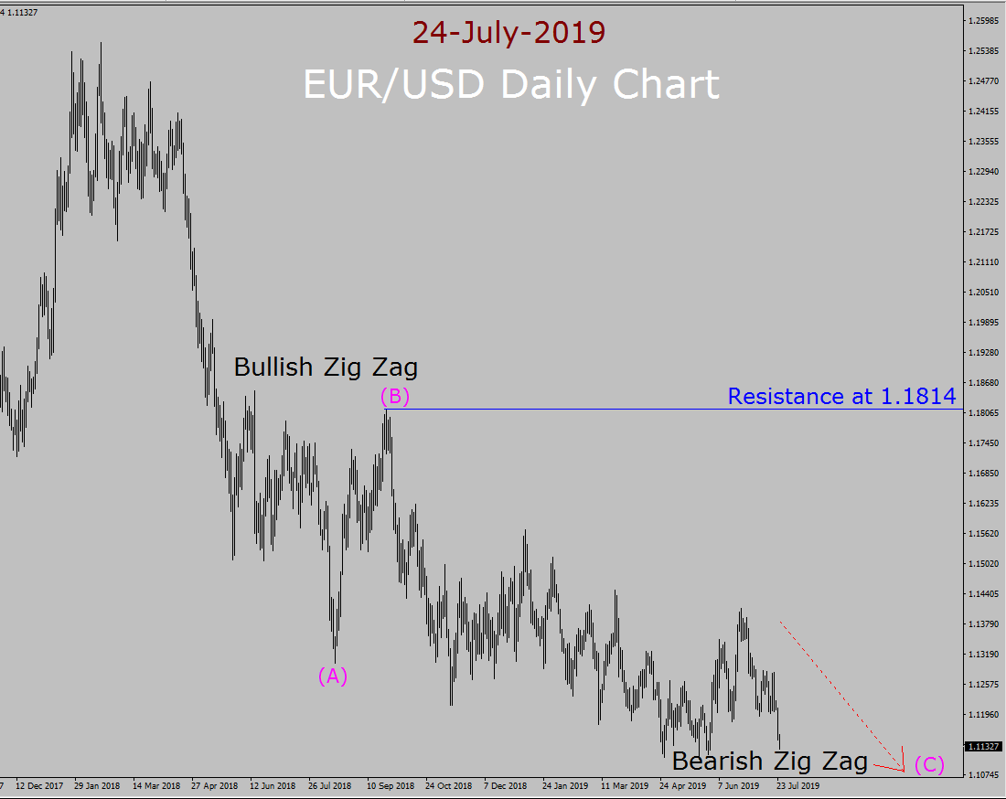 EUR / USD Elliott Wave Weekly Forecast