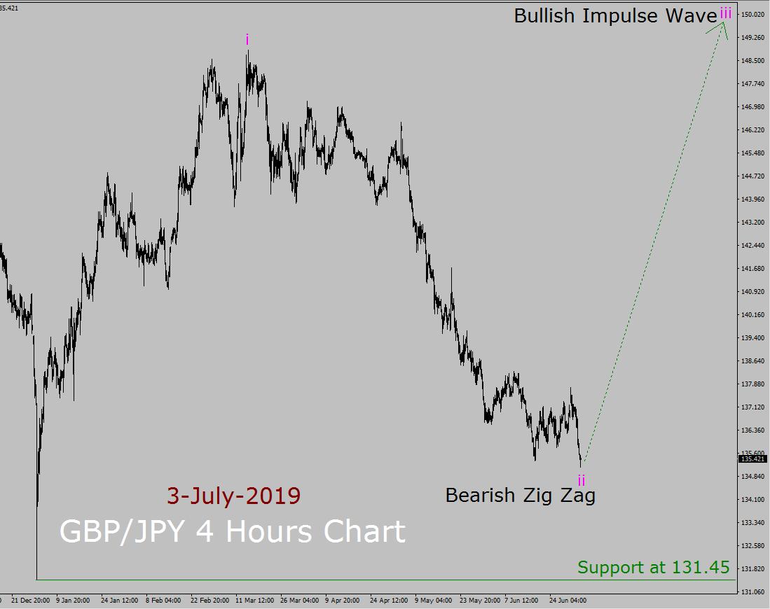 GBP / JPY Elliott Wave Weekly Forecast