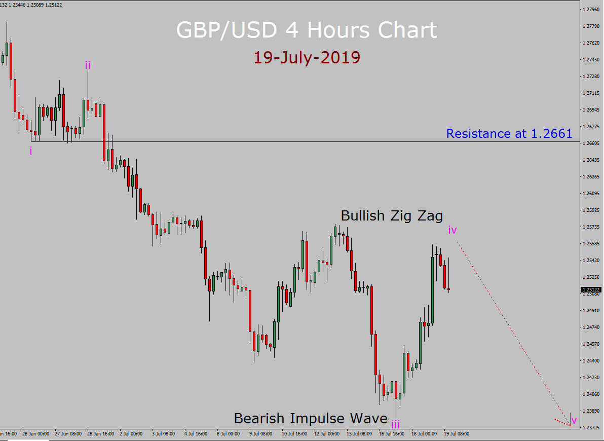 GBP / USD Elliott Wave Pronóstico semanal