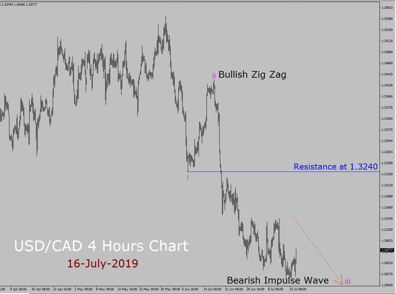 Previsioni settimanali di Elliott Wave USD / CAD