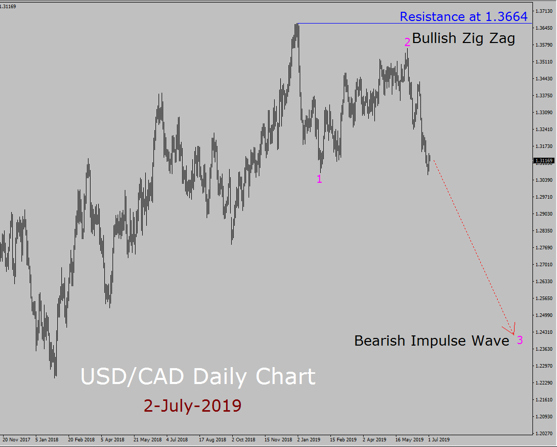 USD/CAD Elliott Wave Weekly Forecast