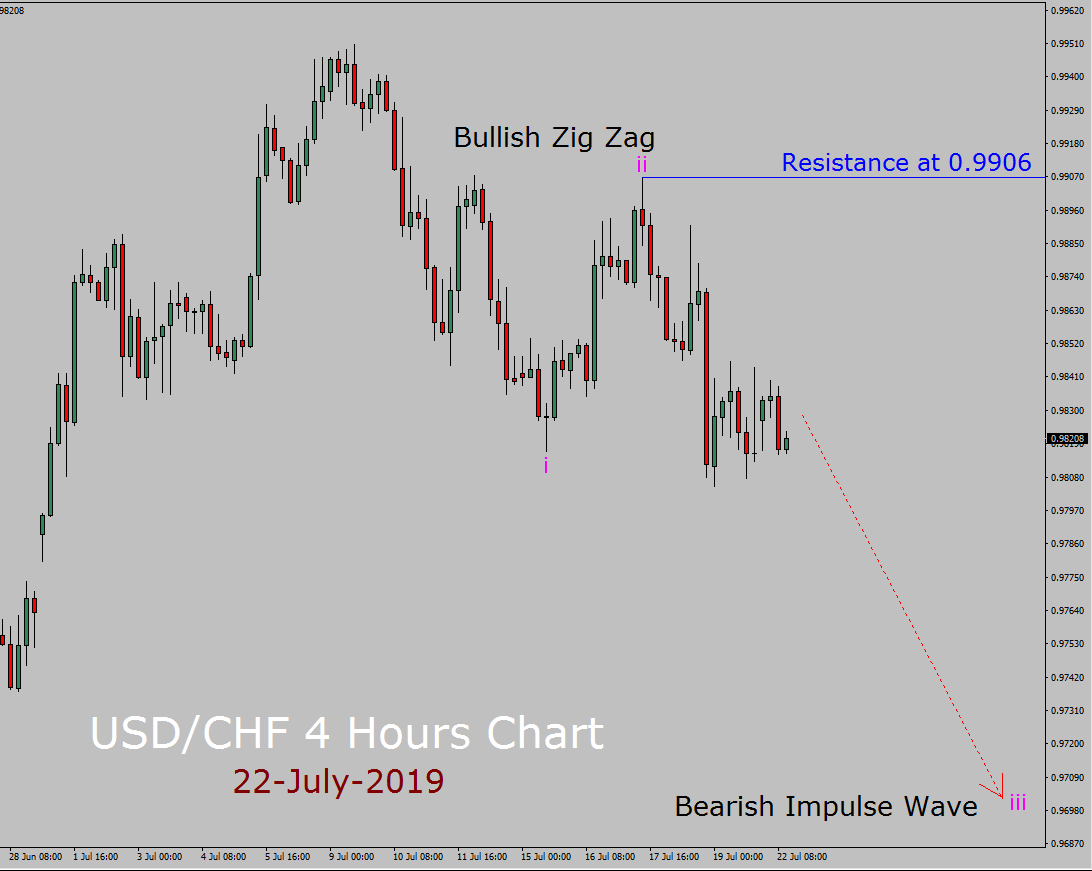 USD / CHF Elliott Wave-Wochenprognose