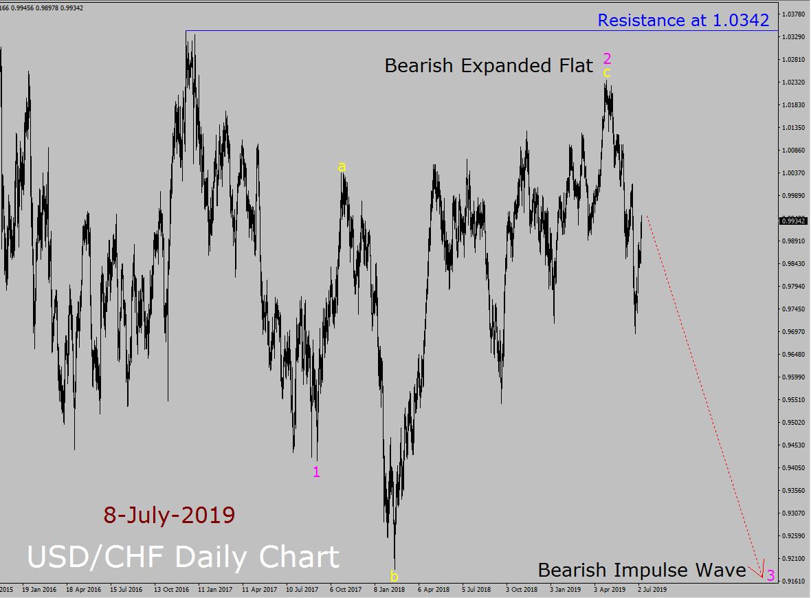 USD / CHF Elliott Wave Weekly Forecast
