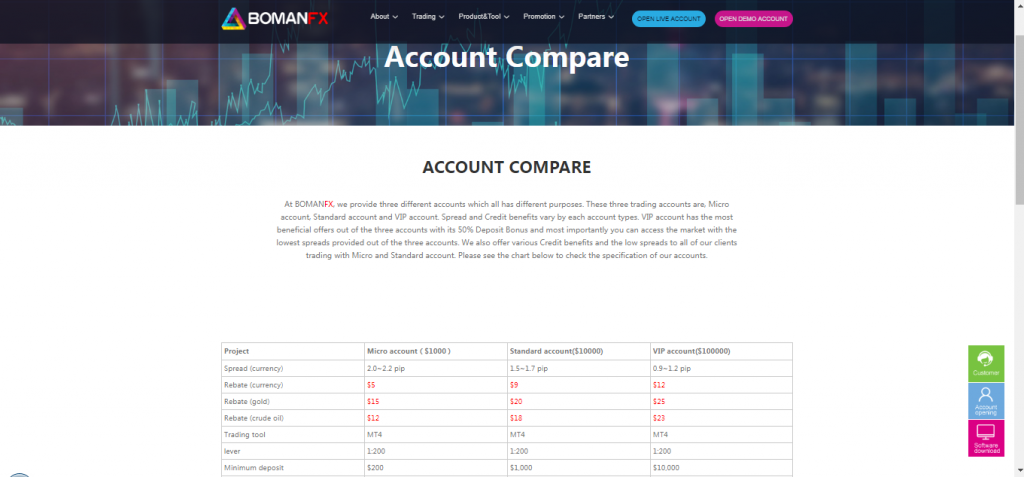 BOMANFX Account Types
