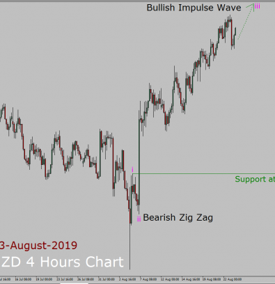 AUD/NZD Elliott Wave Weekly Forecast: 23rd August to 6th September 2019