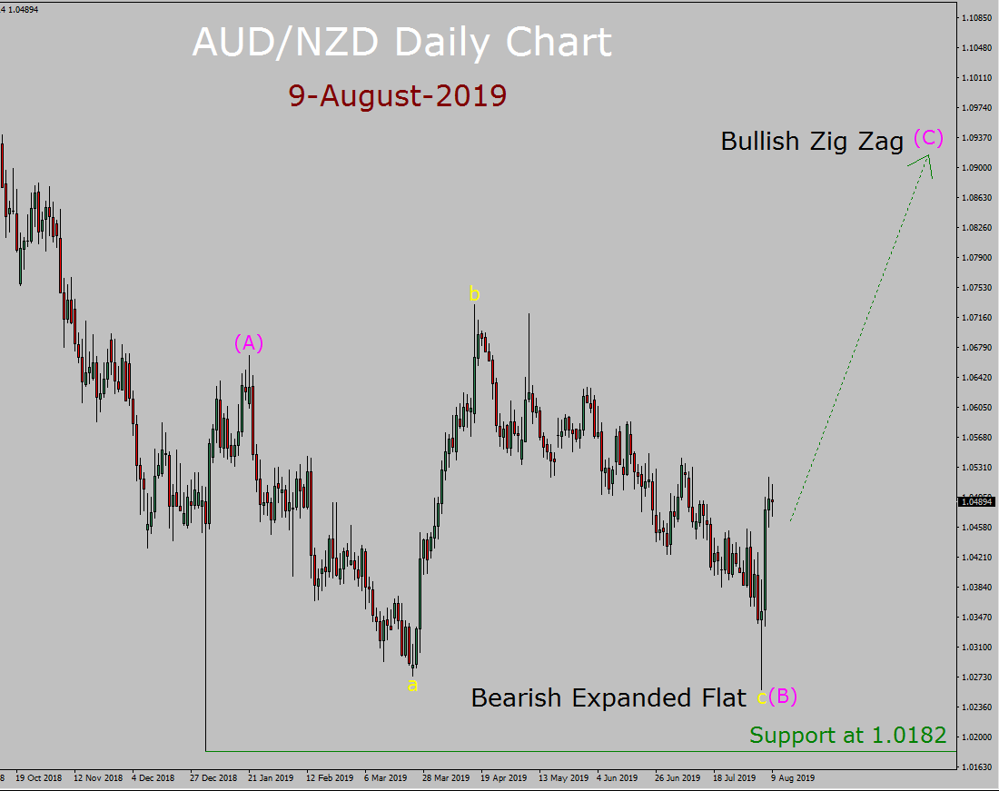 AUD / NZD Elliott Wave-Wochenprognose