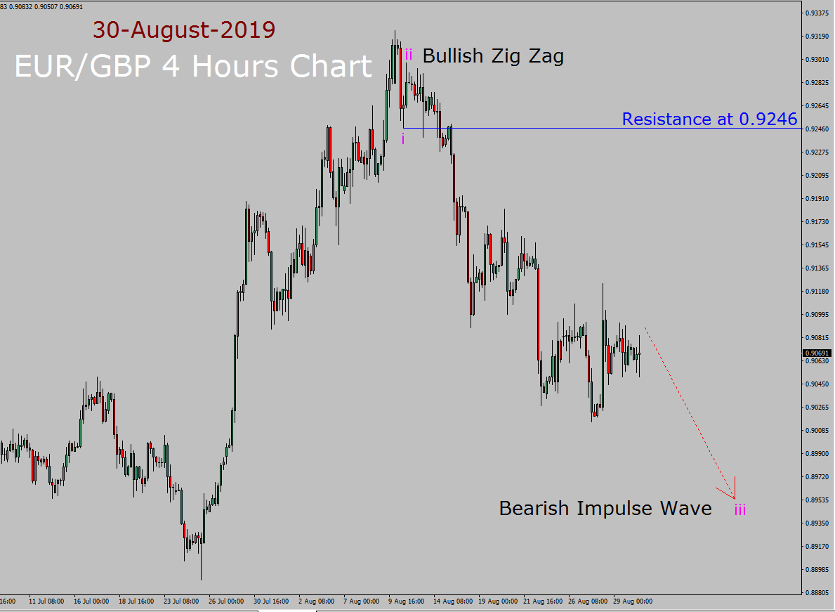 EUR / GBP Elliott Wave-Wochenprognose
