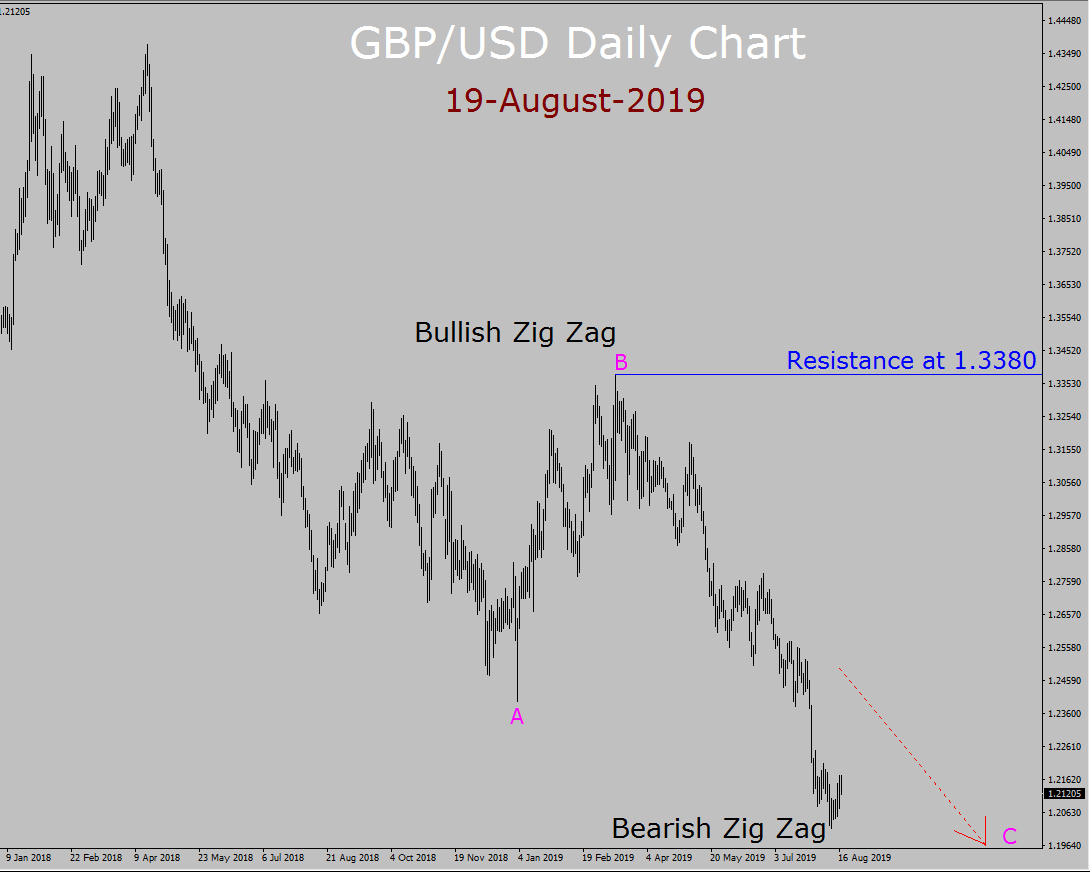 GBP / USD Elliott Wave Wochenprognose