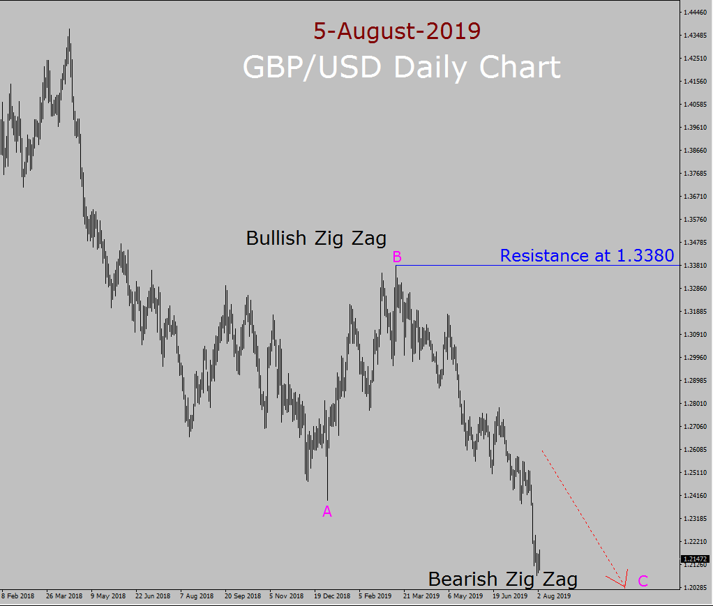 GBP / USD Elliott Wave Weekly Weekly