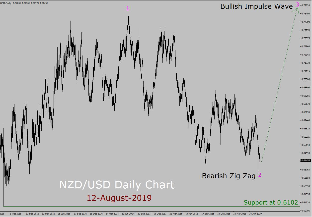 NZD / USD Elliott Wave wekelijkse voorspelling