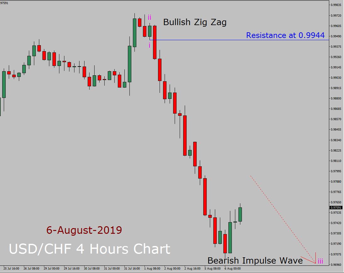 USD / CHF Elliott Wave Prévisions hebdomadaires