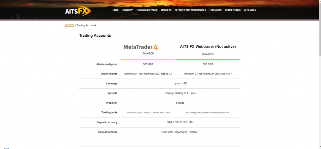 AitsFX Account Types
