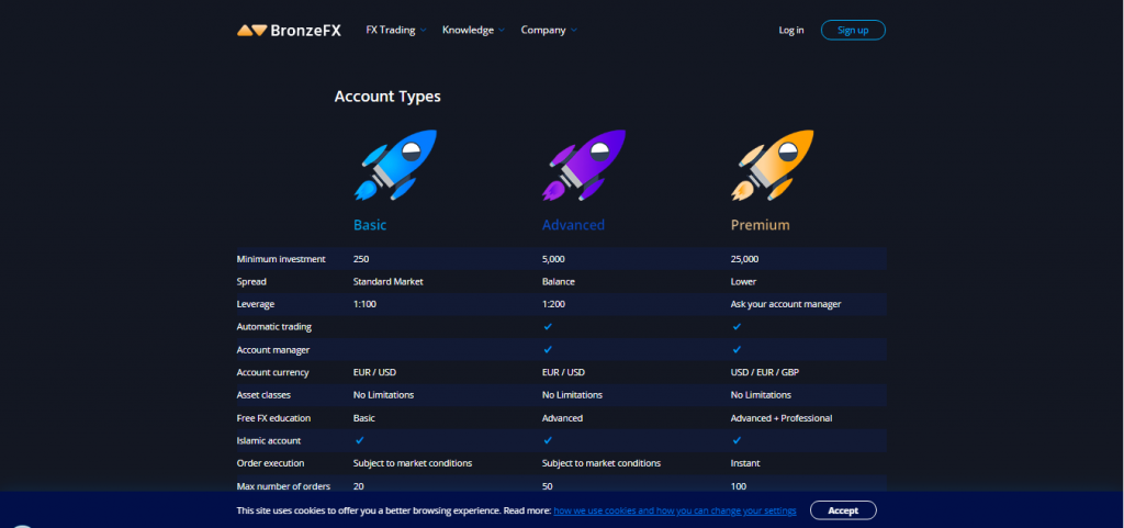 BronzeFX Account Types