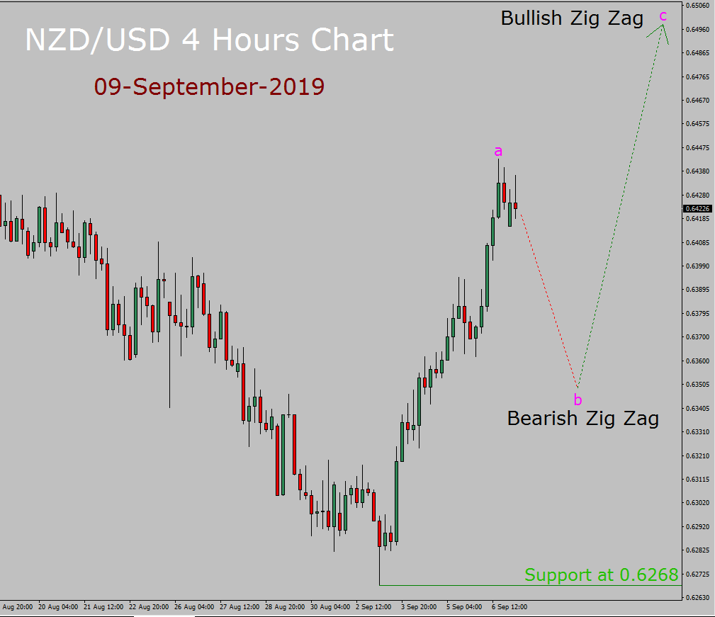 NZD / USD Elliott Wave Weekly Forecast
