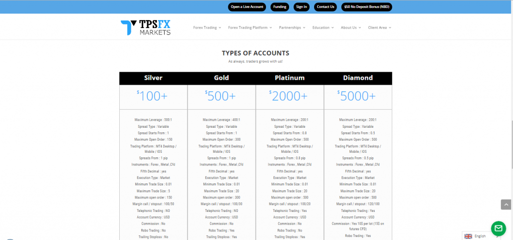 Tipi di account TPSFX