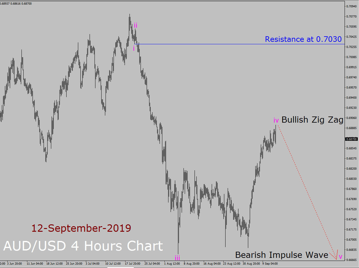 AUD / USD Elliott Wave Pronóstico semanal